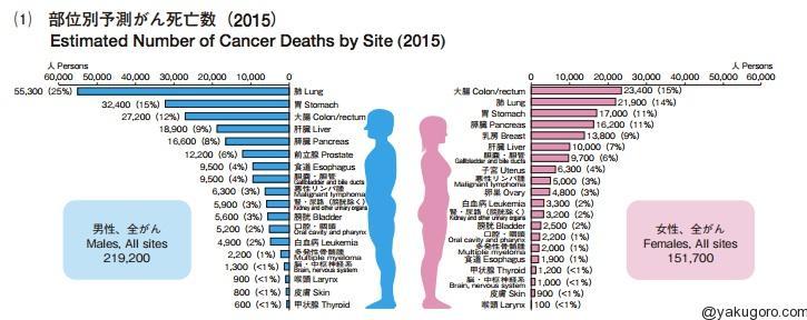 国立がん研究センターがん情報サービス『がん登録・統計』がん部位別死亡率順位