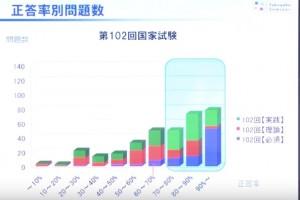第102回薬剤師国家試験総評_薬ゼミ_-_YouTube